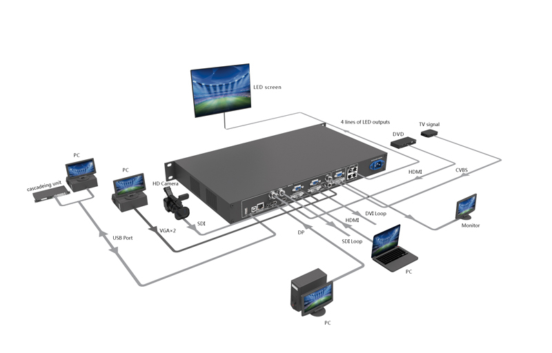 Novastar_VX4S_FullHD_LED_Display_Video_Controller_Box_Peripherals_Connect_Diagram_.jpg